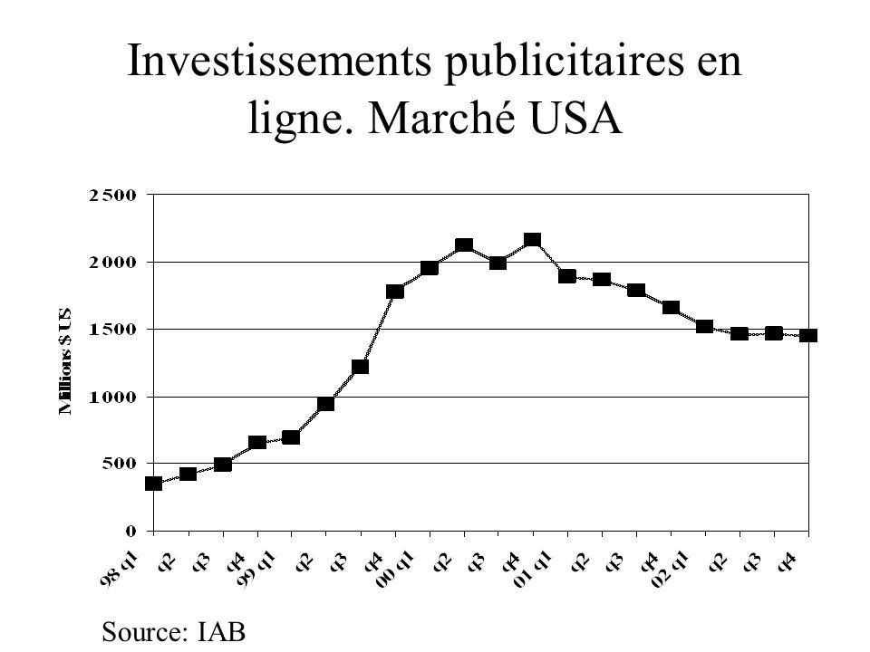 Sources de revenus, US www.Medialifemagazine.com, 10 novembre 2003