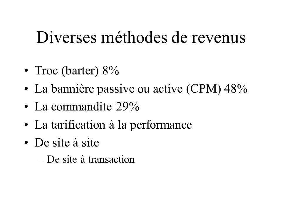 Diverses méthodes de revenus Troc (barter) 8% La bannière passive ou active (CPM) 48% La commandite 29% La tarification à la performance De site à site –De site à transaction