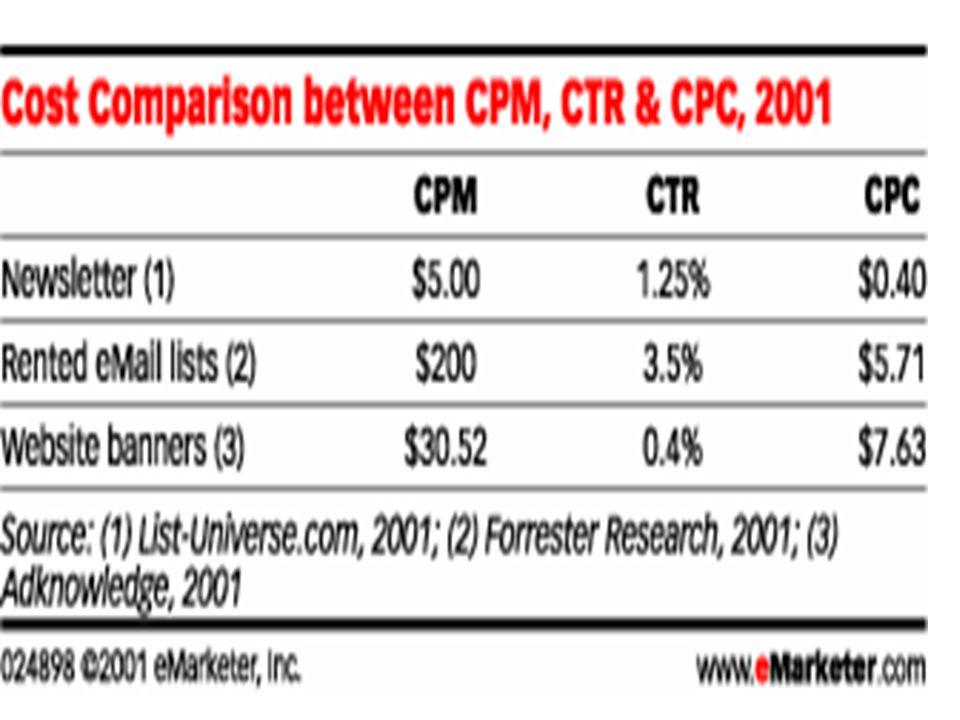Un exemple de la mesure defficacité dun campagne (voir le fichier sur le site du cours CPMCoût pour rejoindre UN clientCTRCoût pour chaqueTaux deCôut par client Client qui cliqueConversion«converti» 30 $30$/1000 =1% soit.013% soit.033$/.03 30.00 $0.03 $0.013.00 $0.03100.00 $ 40.00 $0.04 $0.014.00 $0.03133.33 $ 3.00 $0.00 $0.010.30 $0.0310.00 $ 30.00 $0.03 $0.30.10 $0.033.33 $ 30.00 $0.03 $0.013.00 $0.130.00 $ 0.03 $0.013.00 $0.03100.00 $ 2.30 $0.00 $0.010.23 $0.037.67 $