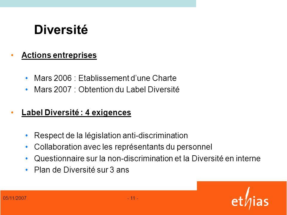 05/11/2007 - 11 - Diversité Actions entreprises Mars 2006 : Etablissement dune Charte Mars 2007 : Obtention du Label Diversité Label Diversité : 4 exi