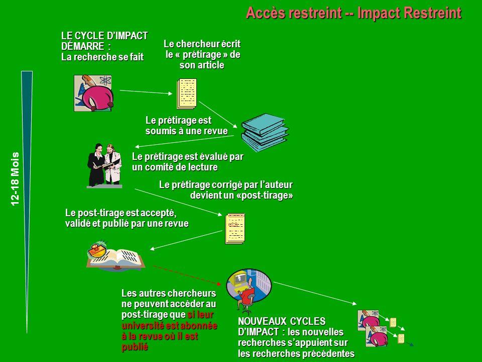 IMPACT MAXIMAL ACCÈS LIBRE ACCÈS RESTREINT IMPACT RESTREINT