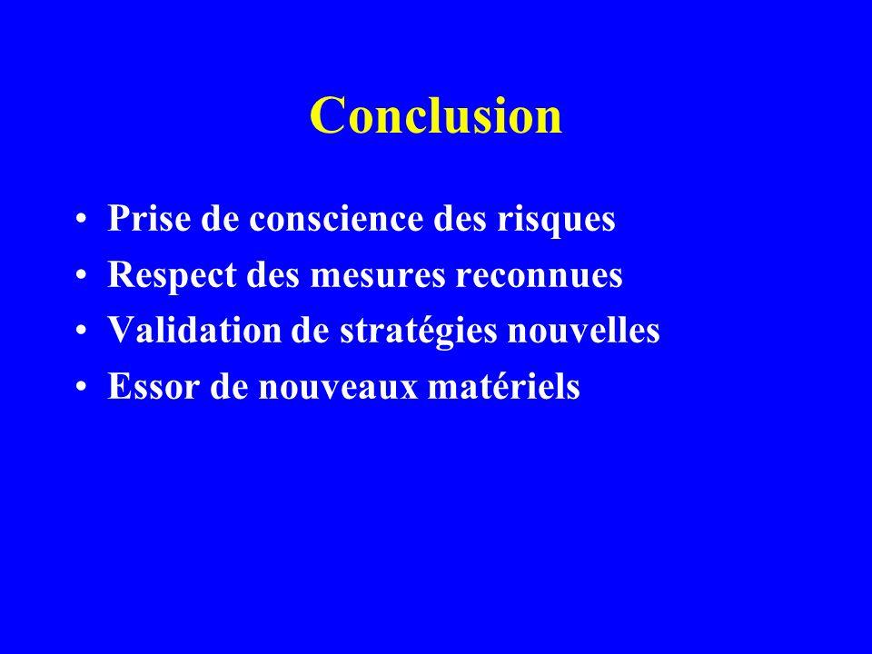 Conclusion Prise de conscience des risques Respect des mesures reconnues Validation de stratégies nouvelles Essor de nouveaux matériels
