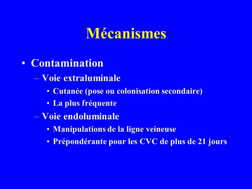 Mécanismes Contamination –Voie extraluminale Cutanée (pose ou colonisation secondaire) La plus fréquente –Voie endoluminale Manipulations de la ligne veineuse Prépondérante pour les CVC de plus de 21 jours