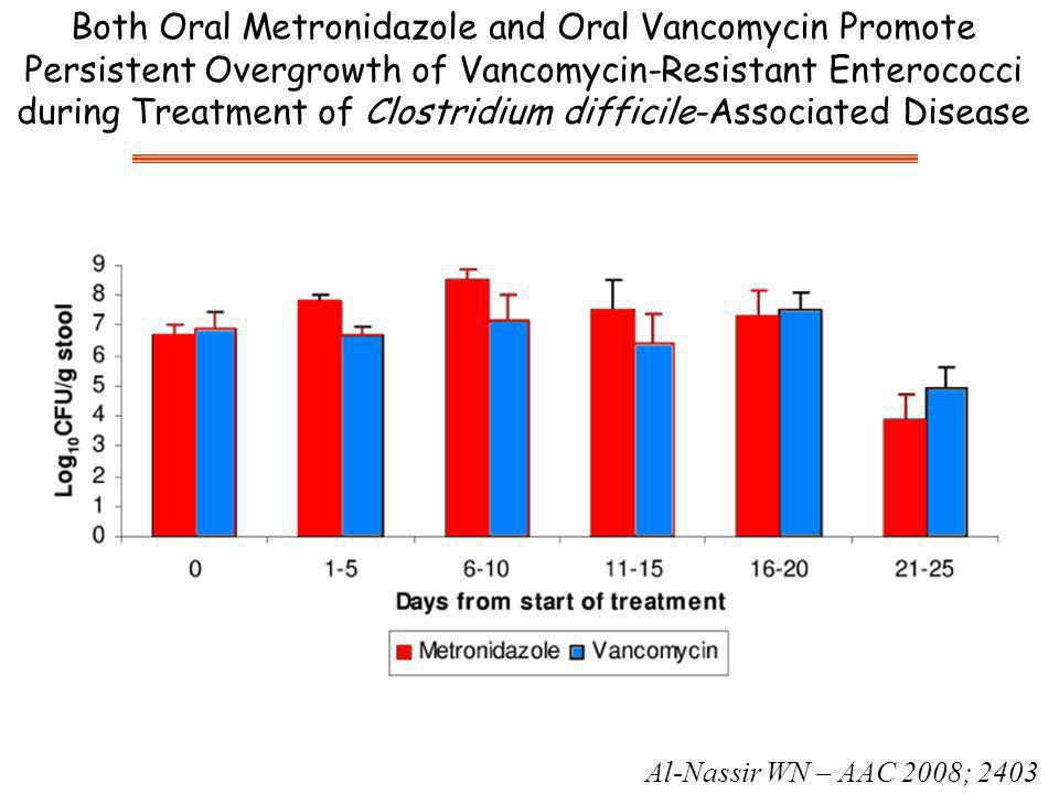 Both Oral Metronidazole and Oral Vancomycin Promote Persistent Overgrowth of Vancomycin-Resistant Enterococci during Treatment of Clostridium difficil