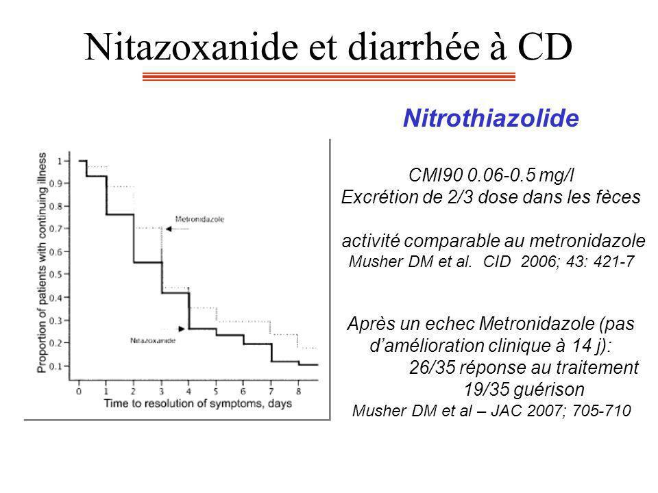Nitazoxanide et diarrhée à CD Nitrothiazolide CMI90 0.06-0.5 mg/l Excrétion de 2/3 dose dans les fèces activité comparable au metronidazole Musher DM et al.