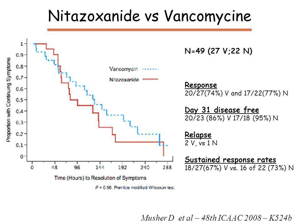 Musher D et al – 48th ICAAC 2008 – K524b N=49 (27 V;22 N) Response 20/27(74%) V and 17/22(77%) N Day 31 disease free 20/23 (86%) V 17/18 (95%) N Relapse 2 V, vs 1 N Sustained response rates 18/27(67%) V vs.
