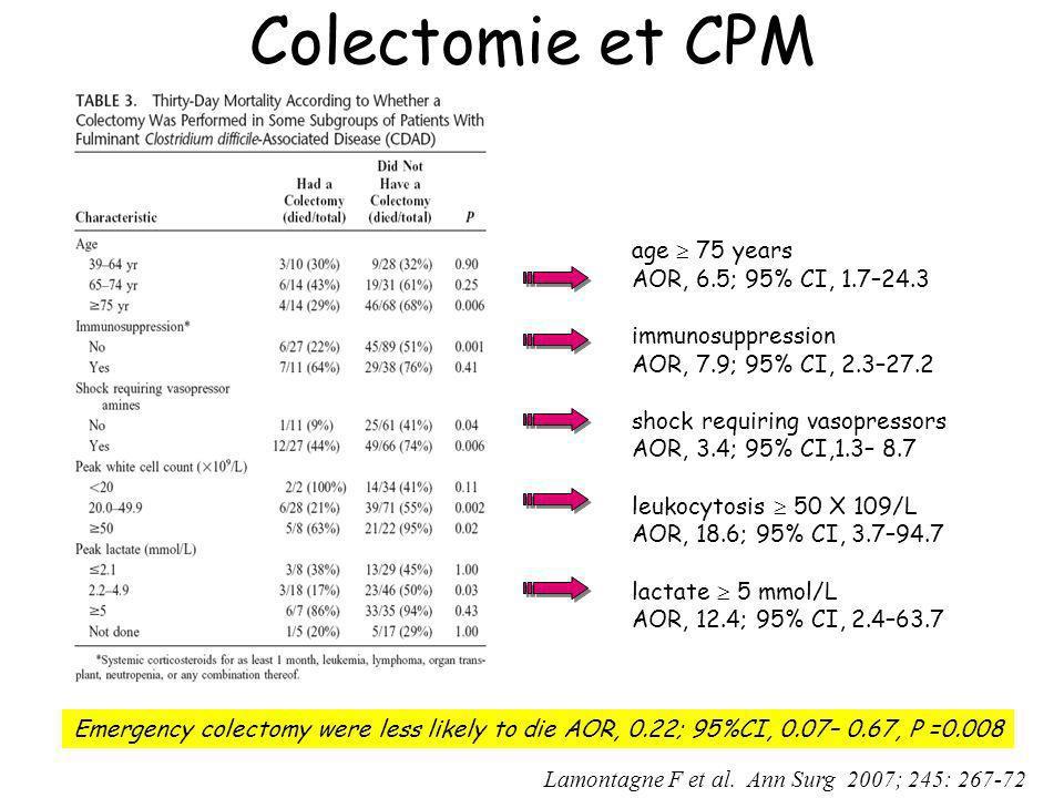 Colectomie et CPM Lamontagne F et al.