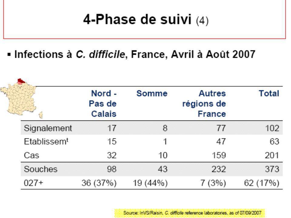 Age > 60 – 1 T > 38°3C – 1 Alb < 25g/l – 1 WBC > 15000/mm3 – 1 Pseudomembranes– 2 ICU - 2 *: Total 2 Gerdings et al – Clin Infect Dis 2008; 46:S32