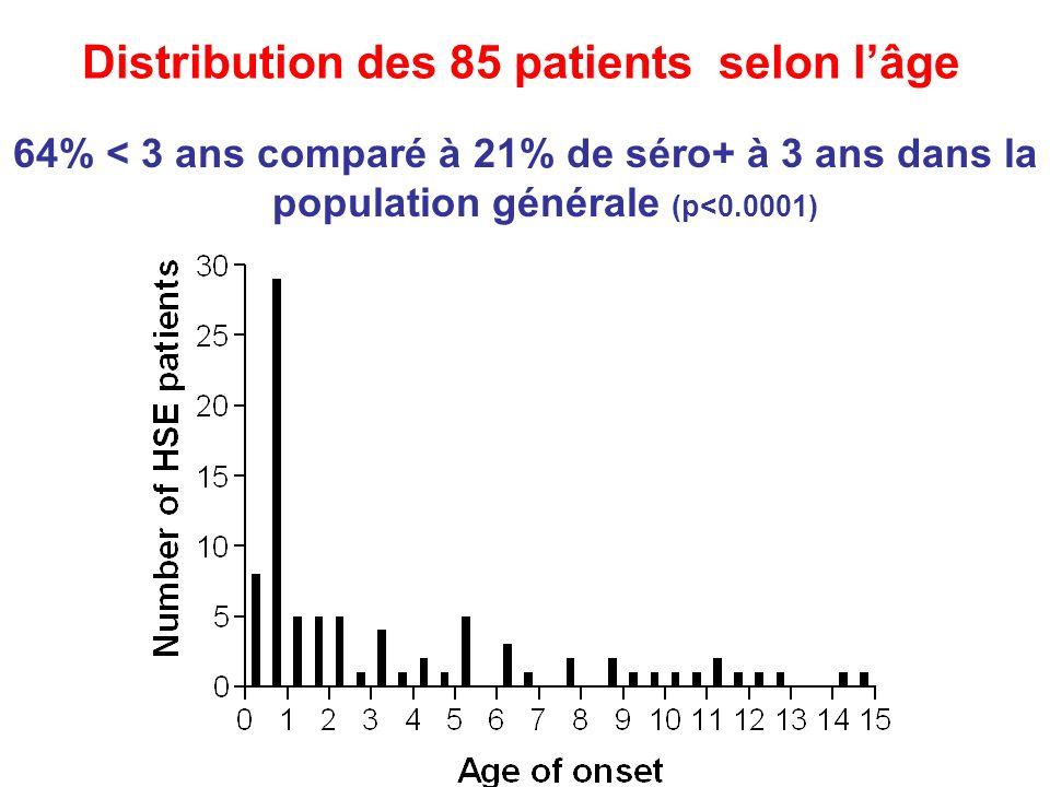 Distribution des 85 patients selon lâge 64% < 3 ans comparé à 21% de séro+ à 3 ans dans la population générale (p<0.0001)