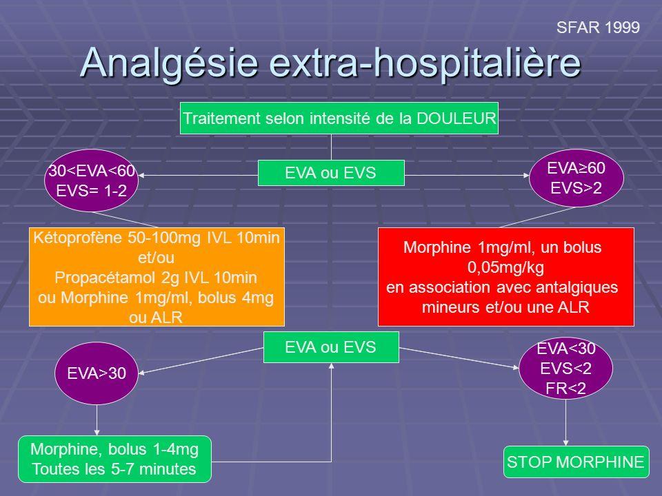 Analgésie extra-hospitalière Traitement selon intensité de la DOULEUR EVA ou EVS 30<EVA<60 EVS= 1-2 EVA60 EVS>2 Kétoprofène 50-100mg IVL 10min et/ou Propacétamol 2g IVL 10min ou Morphine 1mg/ml, bolus 4mg ou ALR Morphine 1mg/ml, un bolus 0,05mg/kg en association avec antalgiques mineurs et/ou une ALR EVA ou EVS EVA>30 EVA<30 EVS<2 FR<2 STOP MORPHINE Morphine, bolus 1-4mg Toutes les 5-7 minutes SFAR 1999