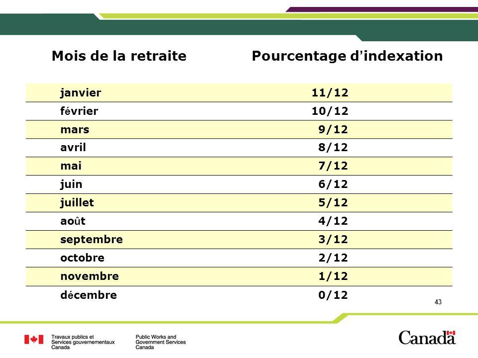 43 Mois de la retraite Pourcentage d indexation janvier 11/12 f é vrier 10/12 mars 9/12 avril 8/12 mai 7/12 juin 6/12 juillet 5/12 ao û t 4/12 septemb