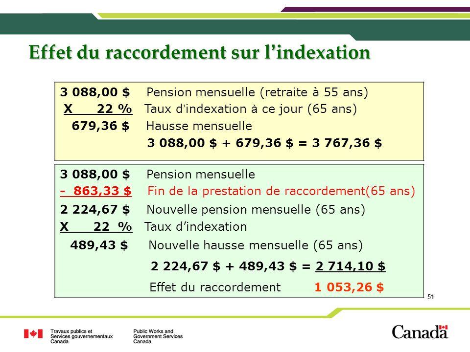 51 Effet du raccordement sur l indexation 3 088,00 $ Pension mensuelle (retraite à 55 ans) X 22 % Taux d indexation à ce jour (65 ans) 679,36 $ Hausse