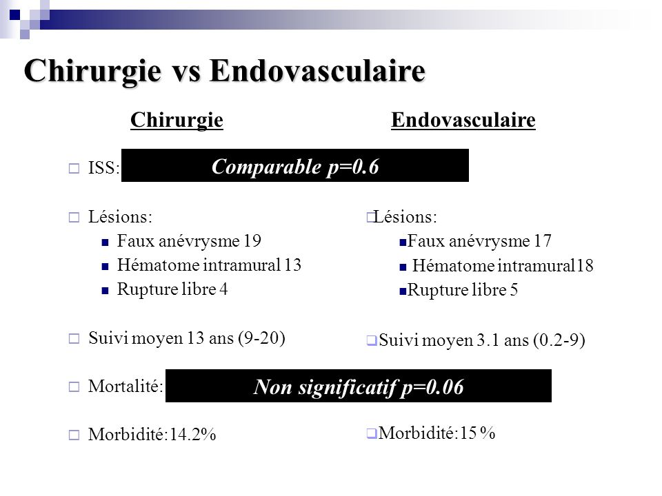 Chirurgie ISS: 37±5 Lésions: Faux anévrysme 19 Hématome intramural 13 Rupture libre 4 Suivi moyen 13 ans (9-20) Mortalité: 11.1% (n:4) Morbidité:14.2% Chirurgie vs Endovasculaire Endovasculaire ISS: 34±7 Lésions: Faux anévrysme 17 Hématome intramural18 Rupture libre 5 Suivi moyen 3.1 ans (0.2-9) Mortalité: 2.2% (n:1) Morbidité:15 % Comparable p=0.6 Non significatif p=0.06