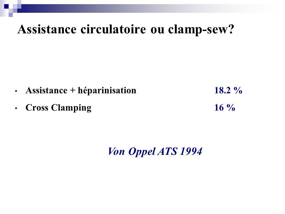 Taux de Paraplégie Pré-opératoire8,4 % En fonction de la technique Cross clamping19,2 % Shunt actif2,3 % (p<0.001) En fonction du temps de clampage 1 er cas à 24 min puis exponentiel (18 % à 34 min) Von Oppel ATS 1994