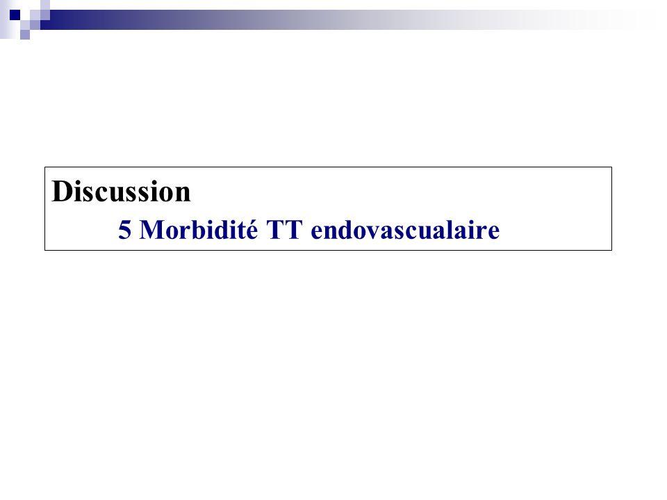 Patients: 2 Stent-graft: Tag (Gore) Symptomatique 1 Treatment: Endovasculaire: 2 ème stent-graft Conversion chirurgicale Collapsus de lendoprothèse