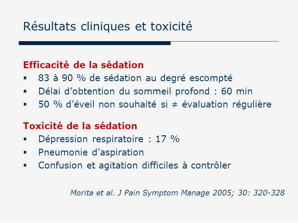 Résultats cliniques et toxicité Efficacité de la sédation 83 à 90 % de sédation au degré escompté Délai dobtention du sommeil profond : 60 min 50 % dé
