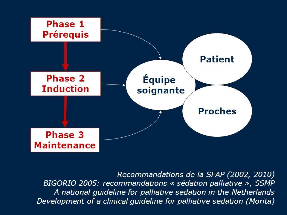 Phase 1 Prérequis Phase 2 Induction Phase 3 Maintenance Équipe soignante Patient Proches Recommandations de la SFAP (2002, 2010) BIGORIO 2005: recomma