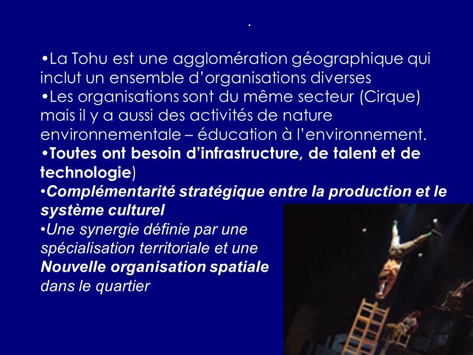 La Tohu est une agglomération géographique qui inclut un ensemble dorganisations diverses Les organisations sont du même secteur (Cirque) mais il y a aussi des activités de nature environnementale – éducation à lenvironnement.