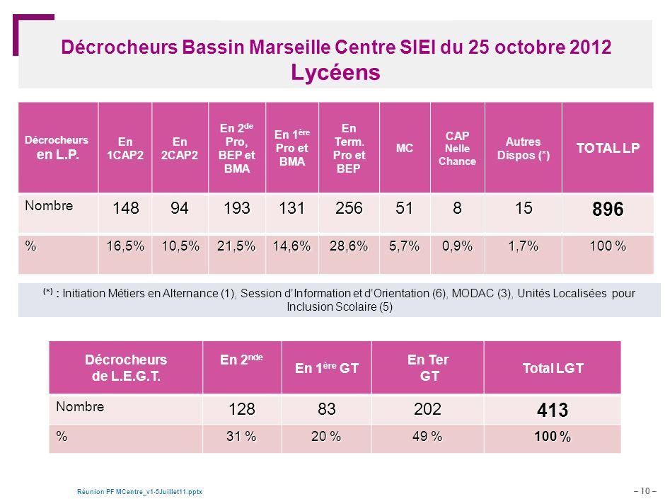 – 10 – Réunion PF MCentre_v1-5Juillet11.pptx Document de travail – pour discussion Décrocheurs Bassin Marseille Centre SIEI du 25 octobre 2012 Lycéens