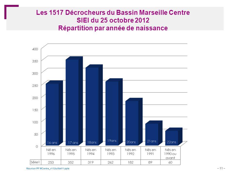 – 11 – Réunion PF MCentre_v1-5Juillet11.pptx Document de travail – pour discussion Les 1517 Décrocheurs du Bassin Marseille Centre SIEI du 25 octobre 2012 Répartition par année de naissance