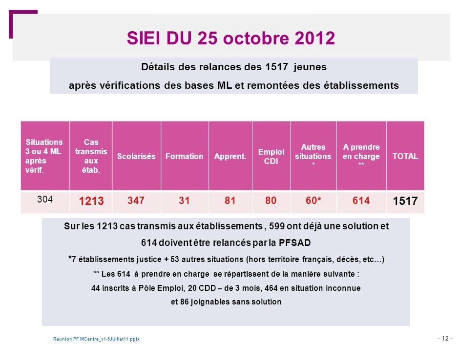– 12 – Réunion PF MCentre_v1-5Juillet11.pptx Document de travail – pour discussion SIEI DU 25 octobre 2012 Situations 3 ou 4 ML après vérif. Cas trans