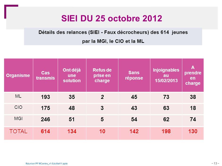 – 13 – Réunion PF MCentre_v1-5Juillet11.pptx Document de travail – pour discussion SIEI DU 25 octobre 2012 Organisme Cas transmis Ont déjà une solutio