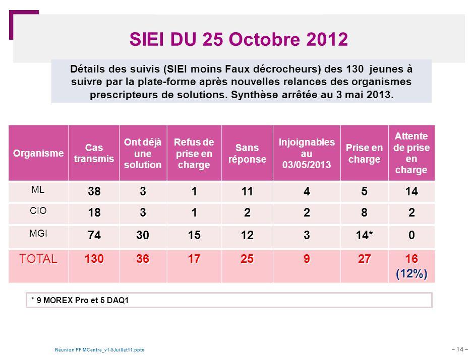 – 14 – Réunion PF MCentre_v1-5Juillet11.pptx Document de travail – pour discussion SIEI DU 25 Octobre 2012 Organisme Cas transmis Ont déjà une solutio