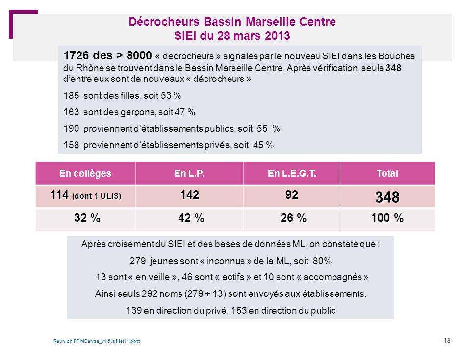 – 18 – Réunion PF MCentre_v1-5Juillet11.pptx Document de travail – pour discussion Décrocheurs Bassin Marseille Centre SIEI du 28 mars 2013 En collègesEn L.P.En L.E.G.T.Total 114 (dont 1 ULIS) 14292348 32 % 32 % 42 % 42 % 26 % 26 % 100 % 1726 des > 8000 « décrocheurs » signalés par le nouveau SIEI dans les Bouches du Rhône se trouvent dans le Bassin Marseille Centre.