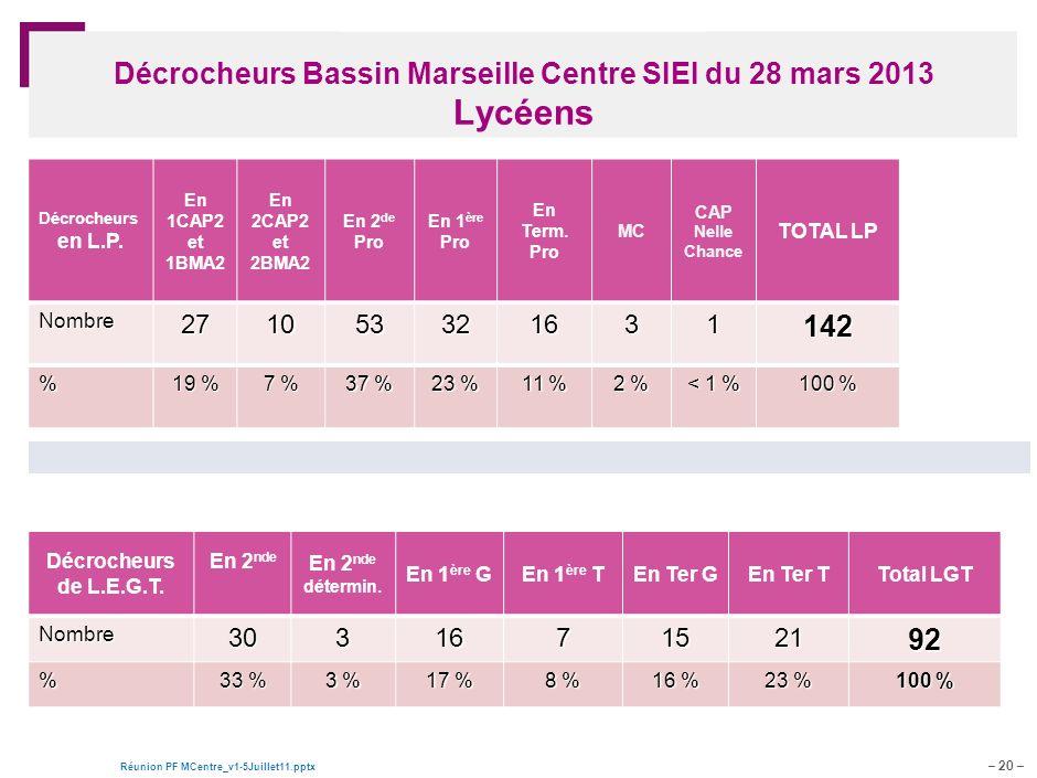 – 20 – Réunion PF MCentre_v1-5Juillet11.pptx Document de travail – pour discussion Décrocheurs Bassin Marseille Centre SIEI du 28 mars 2013 Lycéens Décrocheurs de L.E.G.T.