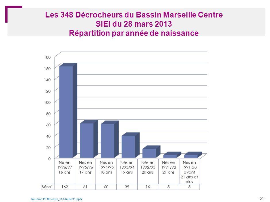 – 21 – Réunion PF MCentre_v1-5Juillet11.pptx Document de travail – pour discussion Les 348 Décrocheurs du Bassin Marseille Centre SIEI du 28 mars 2013 Répartition par année de naissance