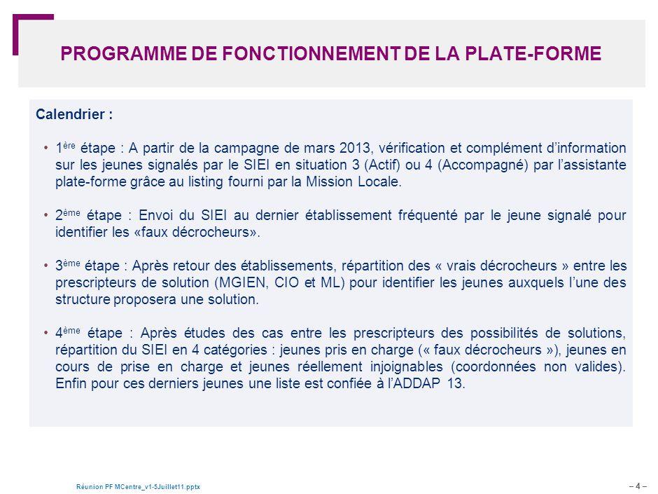 – 4 – Réunion PF MCentre_v1-5Juillet11.pptx Document de travail – pour discussion PROGRAMME DE FONCTIONNEMENT DE LA PLATE-FORME Calendrier : 1 ère éta
