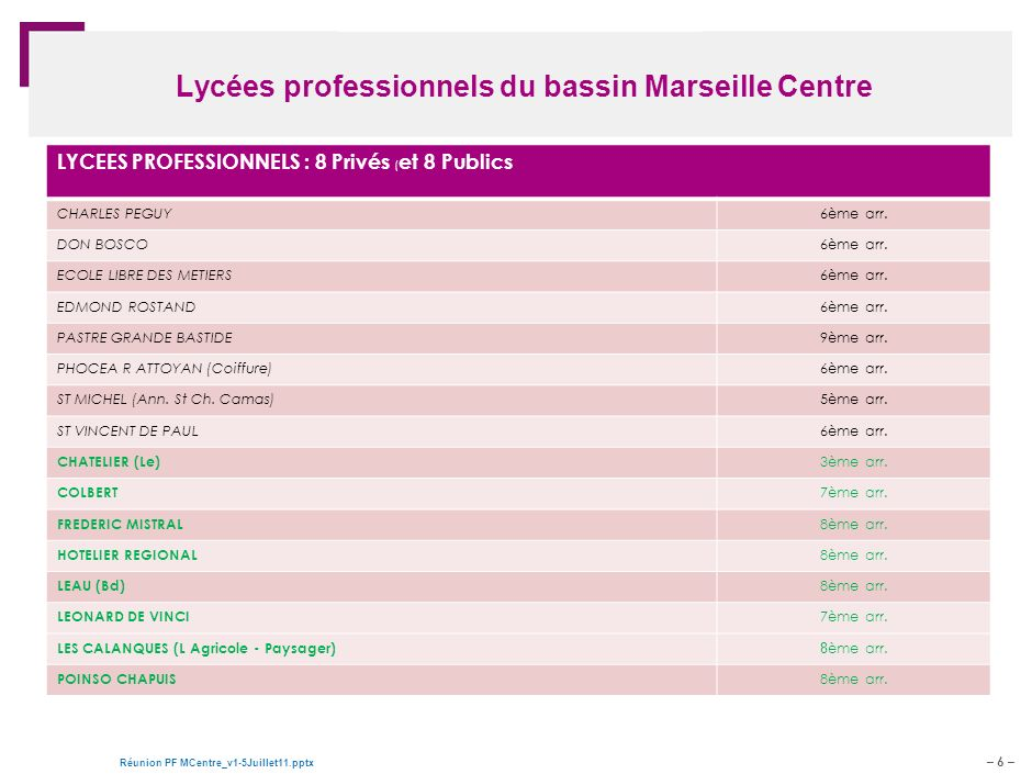 – 6 – Réunion PF MCentre_v1-5Juillet11.pptx Document de travail – pour discussion Lycées professionnels du bassin Marseille Centre LYCEES PROFESSIONNELS : 8 Privés ( et 8 Publics CHARLES PEGUY6ème arr.