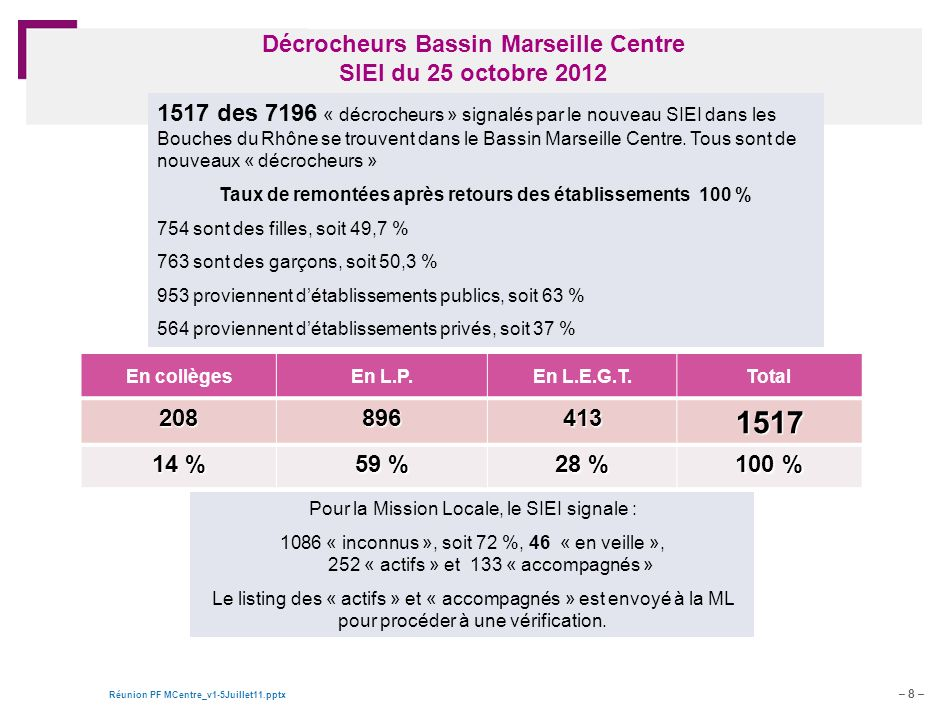 – 8 – Réunion PF MCentre_v1-5Juillet11.pptx Document de travail – pour discussion Décrocheurs Bassin Marseille Centre SIEI du 25 octobre 2012 En collègesEn L.P.En L.E.G.T.Total 2088964131517 14 % 59 % 28 % 100 % 1517 des 7196 « décrocheurs » signalés par le nouveau SIEI dans les Bouches du Rhône se trouvent dans le Bassin Marseille Centre.