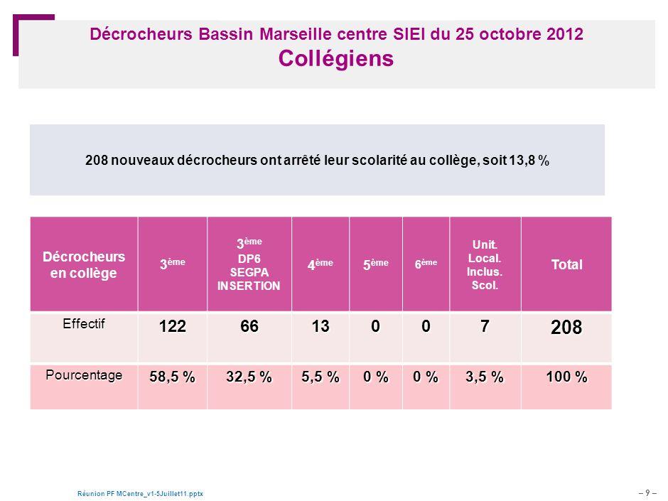 – 9 – Réunion PF MCentre_v1-5Juillet11.pptx Document de travail – pour discussion Décrocheurs Bassin Marseille centre SIEI du 25 octobre 2012 Collégie