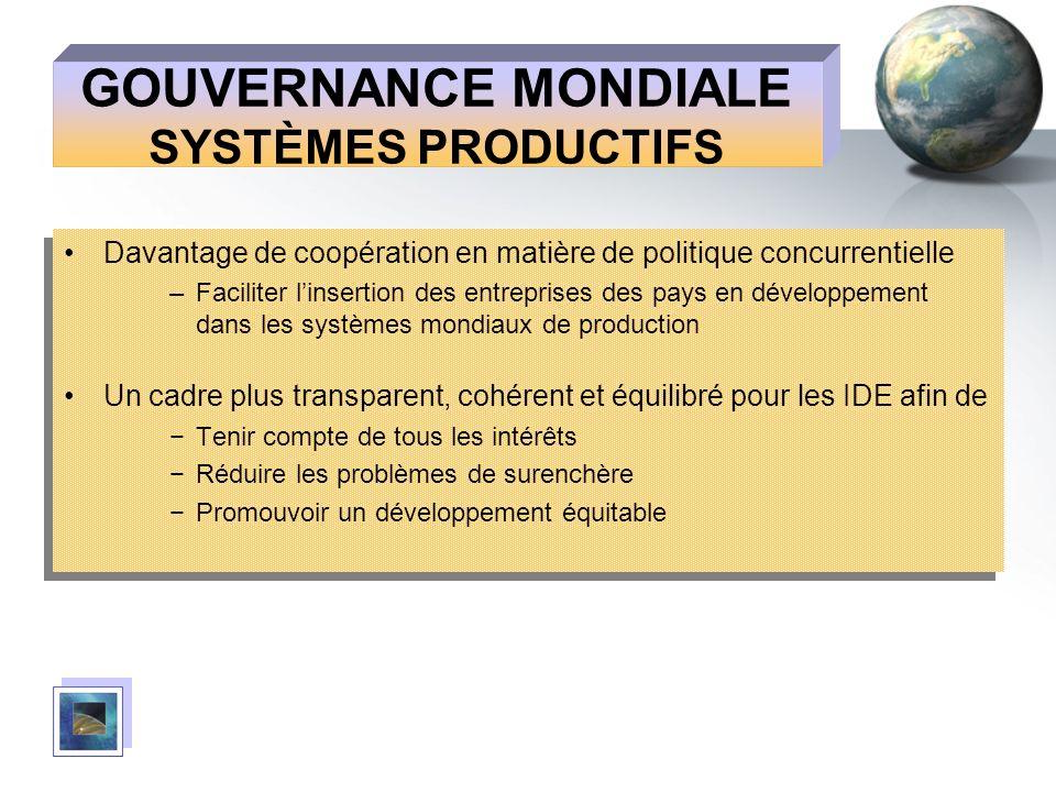 GOUVERNANCE MONDIALE SYSTÈMES PRODUCTIFS Davantage de coopération en matière de politique concurrentielle –Faciliter linsertion des entreprises des pa