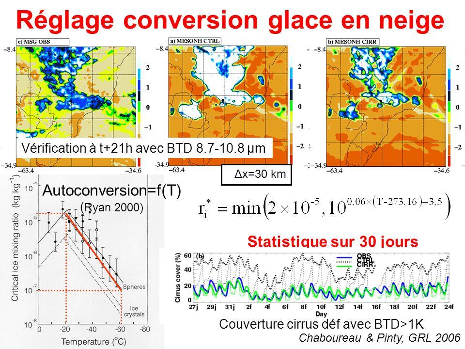 Réglage conversion glace en neige Chaboureau & Pinty, GRL 2006 Statistique sur 30 jours Autoconversion=f(T) ( Ryan 2000) Vérification à t+21h avec BTD 8.7-10.8 µm Δx=30 km Couverture cirrus déf avec BTD>1K