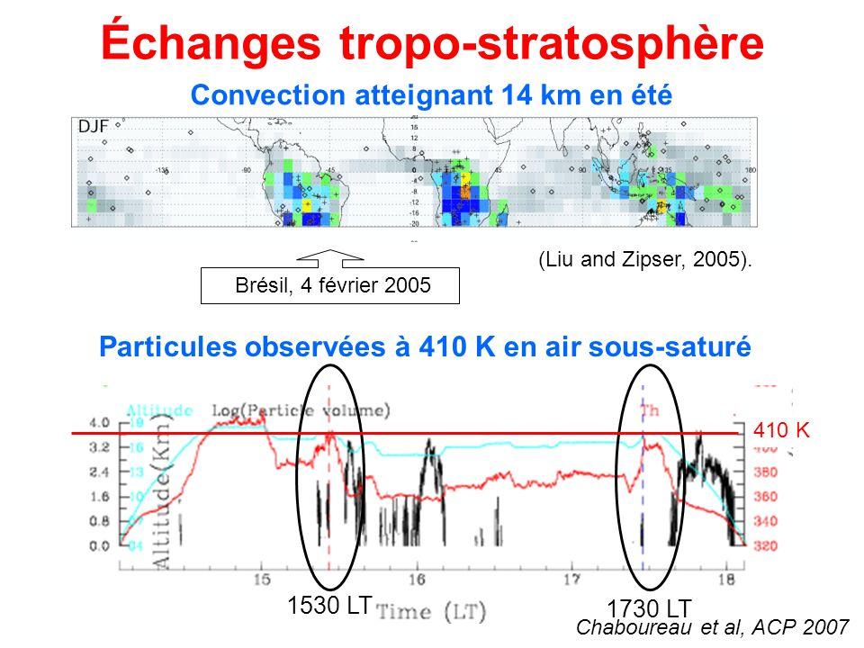 Particules observées à 410 K en air sous-saturé Échanges tropo-stratosphère (Liu and Zipser, 2005).