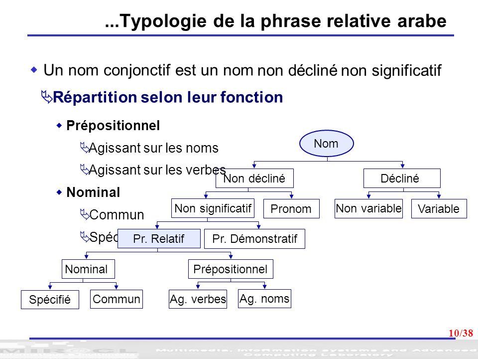 10...Typologie de la phrase relative arabe Un nom conjonctif est un nom Nom DéclinéNon décliné Variable Non variable Pronom Non significatif Pr. Démon