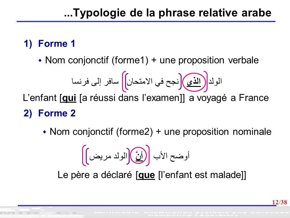 12...Typologie de la phrase relative arabe 1)Forme 1 Nom conjonctif (forme1) + une proposition verbale Nom conjonctif (forme2) + une proposition nomin