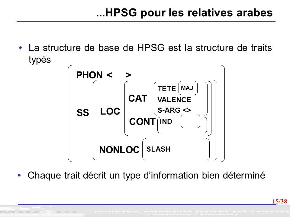 15 La structure de base de HPSG est la structure de traits typés Chaque trait décrit un type dinformation bien déterminé PHON SS LOC NONLOC CONT CAT V