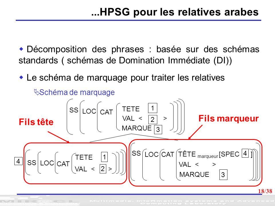 18 Schéma de marquage Décomposition des phrases : basée sur des schémas standards ( schémas de Domination Immédiate (DI)) Le schéma de marquage pour t