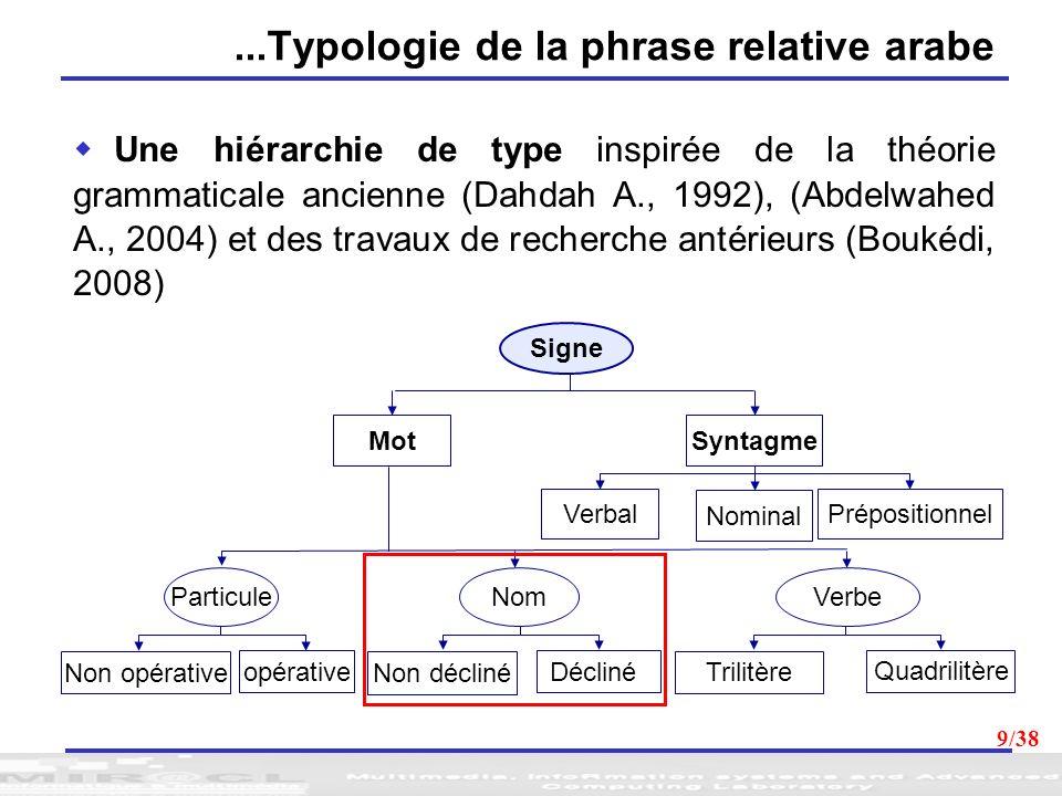9...Typologie de la phrase relative arabe Une hiérarchie de type inspirée de la théorie grammaticale ancienne (Dahdah A., 1992), (Abdelwahed A., 2004)