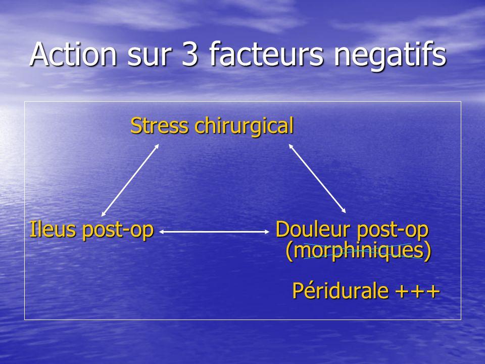 Action sur 3 facteurs negatifs Stress chirurgical Stress chirurgical Ileus post-op Douleur post-op (morphiniques) (morphiniques) Péridurale +++ Péridurale +++