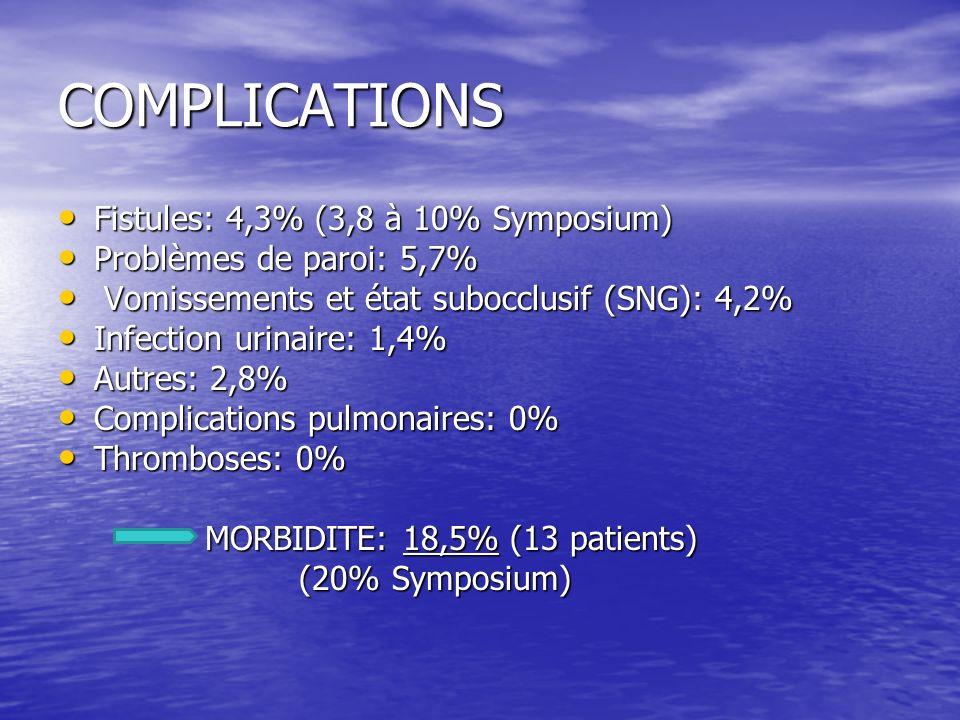 COMPLICATIONS Fistules: 4,3% (3,8 à 10% Symposium) Fistules: 4,3% (3,8 à 10% Symposium) Problèmes de paroi: 5,7% Problèmes de paroi: 5,7% Vomissements et état subocclusif (SNG): 4,2% Vomissements et état subocclusif (SNG): 4,2% Infection urinaire: 1,4% Infection urinaire: 1,4% Autres: 2,8% Autres: 2,8% Complications pulmonaires: 0% Complications pulmonaires: 0% Thromboses: 0% Thromboses: 0% MORBIDITE: 18,5% (13 patients) MORBIDITE: 18,5% (13 patients) (20% Symposium) (20% Symposium)