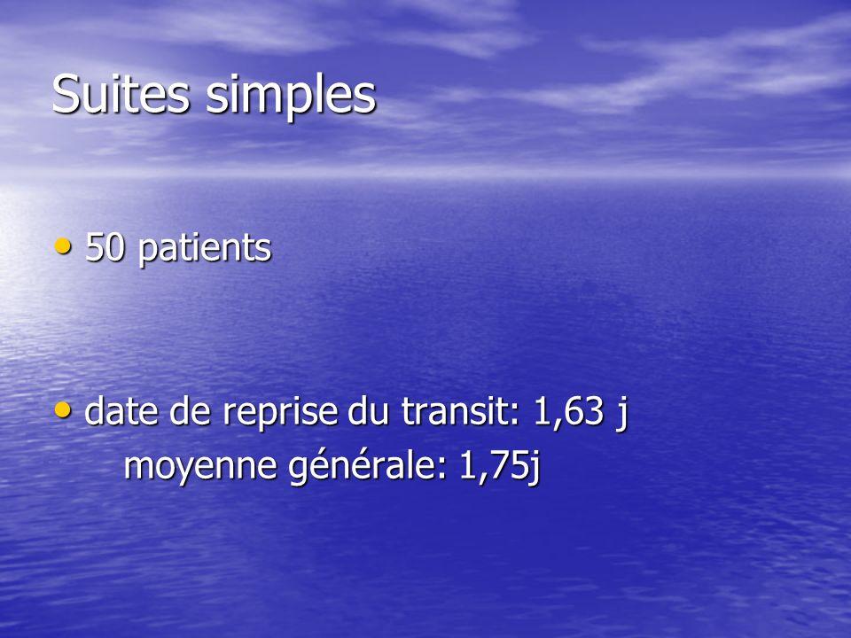 Suites simples 50 patients 50 patients date de reprise du transit: 1,63 j date de reprise du transit: 1,63 j moyenne générale: 1,75j moyenne générale: 1,75j