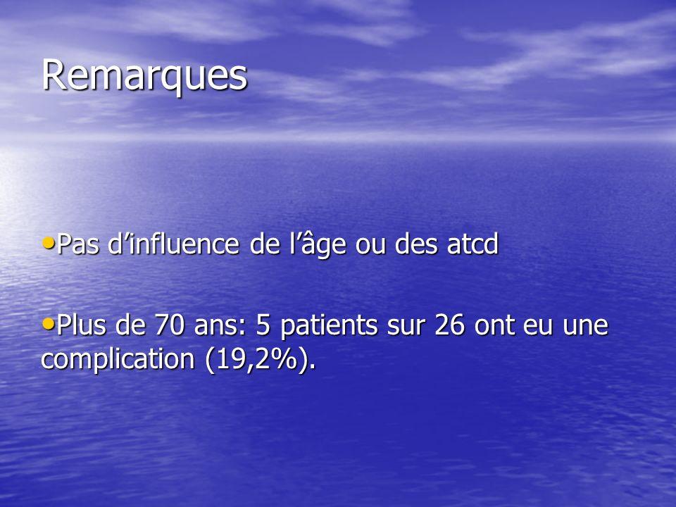 Remarques Pas dinfluence de lâge ou des atcd Pas dinfluence de lâge ou des atcd Plus de 70 ans: 5 patients sur 26 ont eu une complication (19,2%).