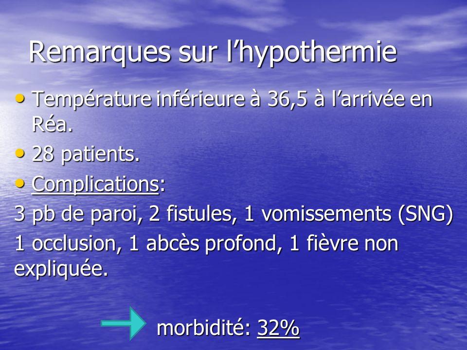 Remarques sur lhypothermie Température inférieure à 36,5 à larrivée en Réa.