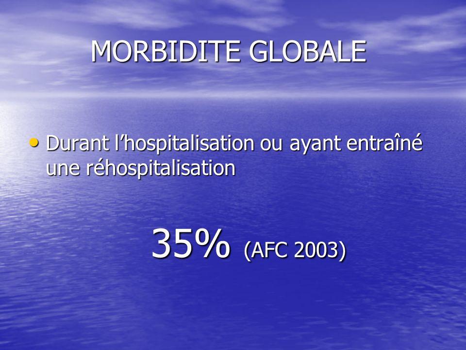 MORBIDITE GLOBALE MORBIDITE GLOBALE Durant lhospitalisation ou ayant entraîné une réhospitalisation Durant lhospitalisation ou ayant entraîné une réhospitalisation 35% (AFC 2003) 35% (AFC 2003)