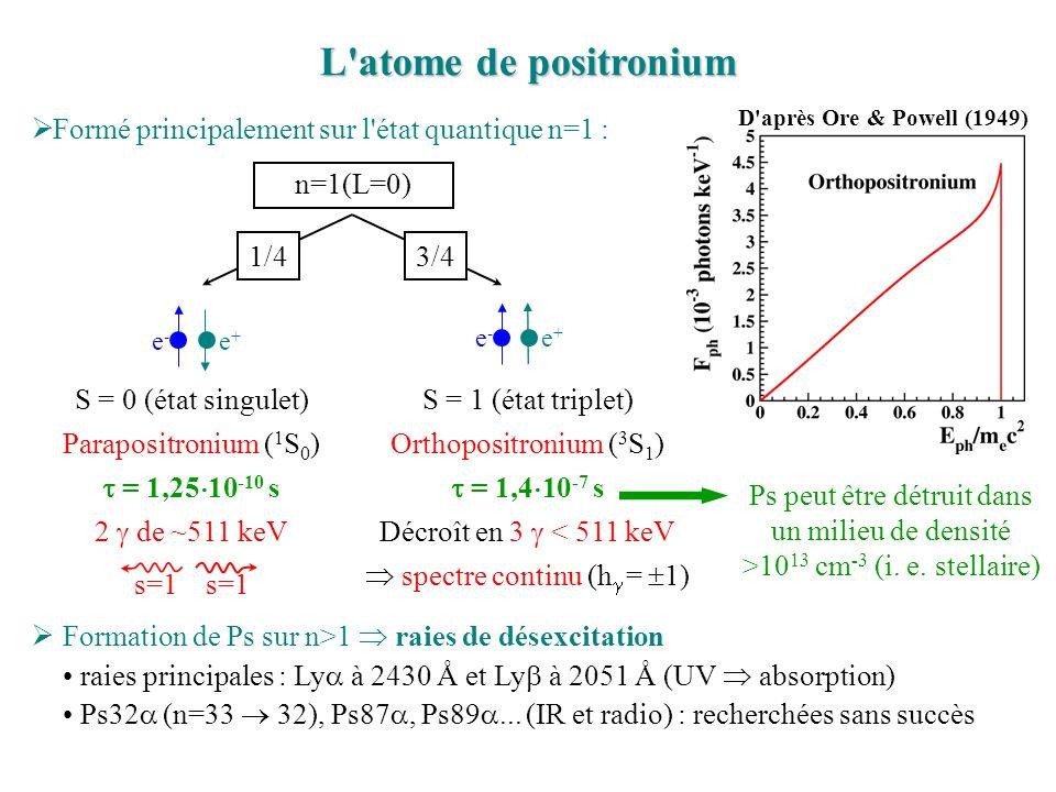 L atome de positronium n=1(L=0) 1/43/4 S = 0 (état singulet) Parapositronium ( 1 S 0 ) = 1,25 10 -10 s 2 de ~511 keV s=1 e - e + S = 1 (état triplet) Orthopositronium ( 3 S 1 ) = 1,4 10 -7 s Décroît en 3 < 511 keV spectre continu (h = 1) e - e + Ps peut être détruit dans un milieu de densité >10 13 cm -3 (i.