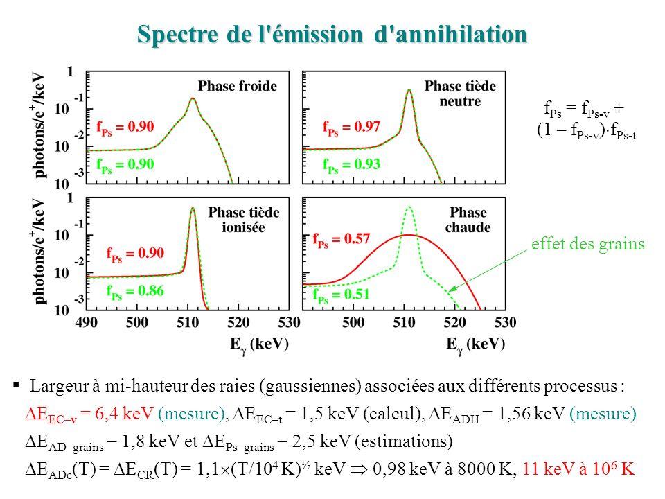 Spectre de l émission d annihilation f Ps = f Ps-v + (1 – f Ps-v ) f Ps-t effet des grains Largeur à mi-hauteur des raies (gaussiennes) associées aux différents processus : E EC–v = 6,4 keV (mesure), E EC–t = 1,5 keV (calcul), E ADH = 1,56 keV (mesure) E AD–grains = 1,8 keV et E Ps–grains = 2,5 keV (estimations) E ADe (T) = E CR (T) = 1,1 (T/10 4 K) ½ keV 0,98 keV à 8000 K, 11 keV à 10 6 K